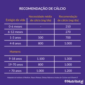 Tabela - Recomendações de cálcio