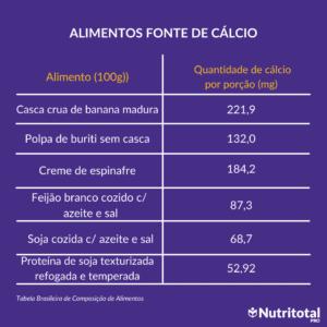 Tabela - Alimentos de cálcio