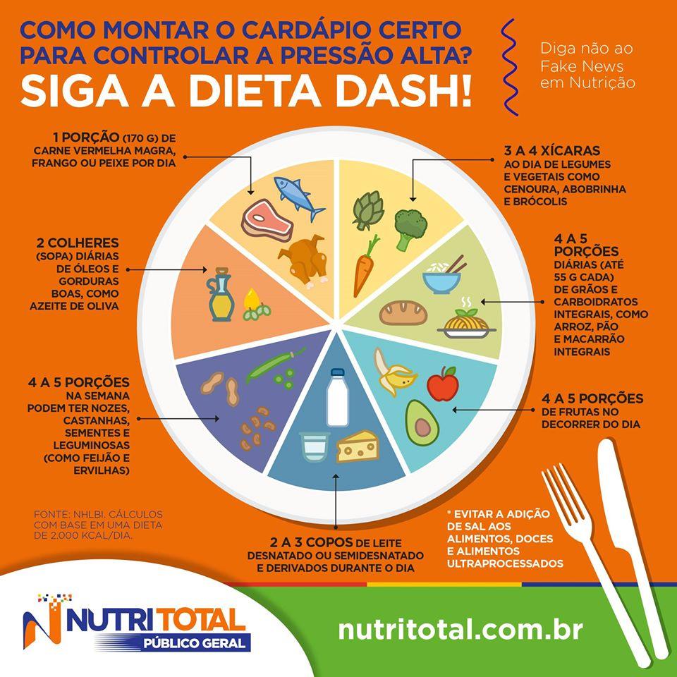 Cardápio para dieta DASH