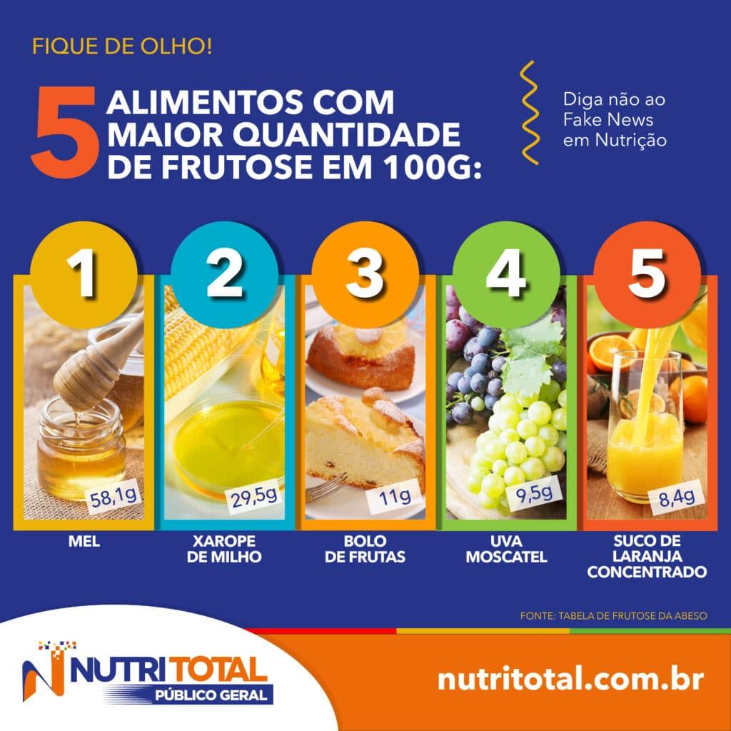 Infográfico de alimentos com frutose