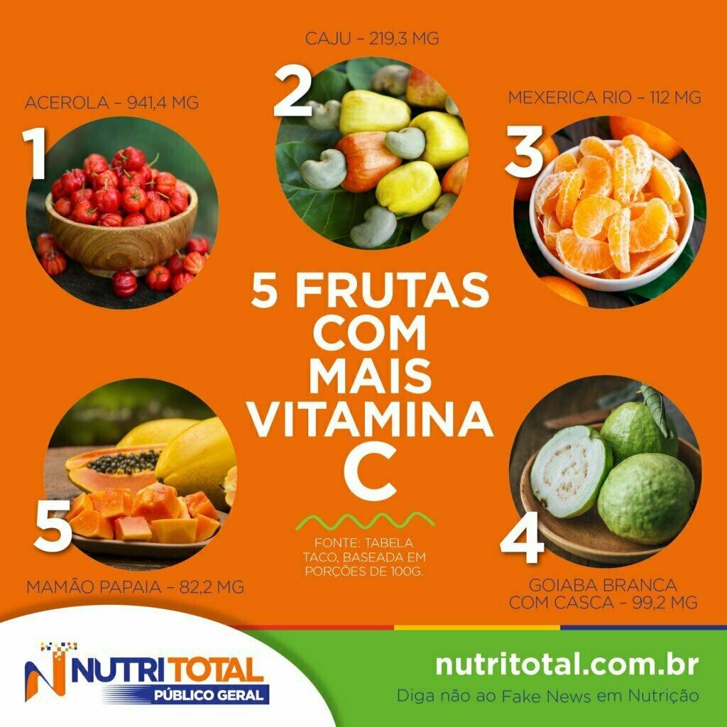 Infográfico de frutas com mais vitamina C