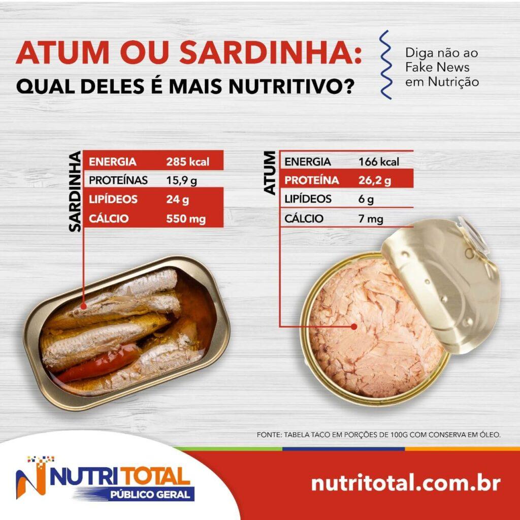 Infográfico mostrando os nutrientes do atum e da sardinha em lata