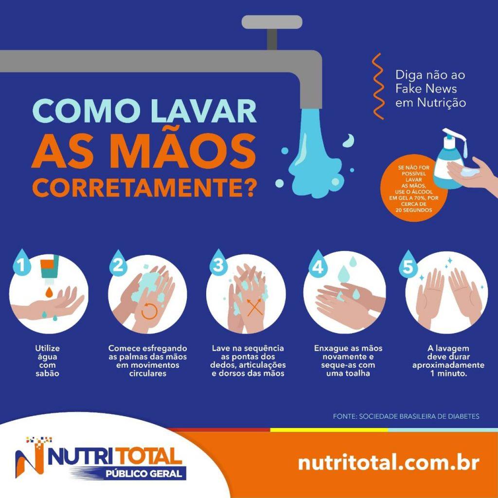 Infográfico mostrando como lavar as mãos