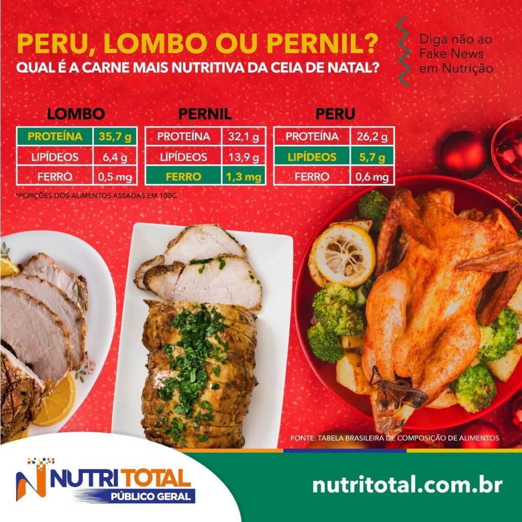 Infográfico comparando valor nutricional do peru, lombo e pernil