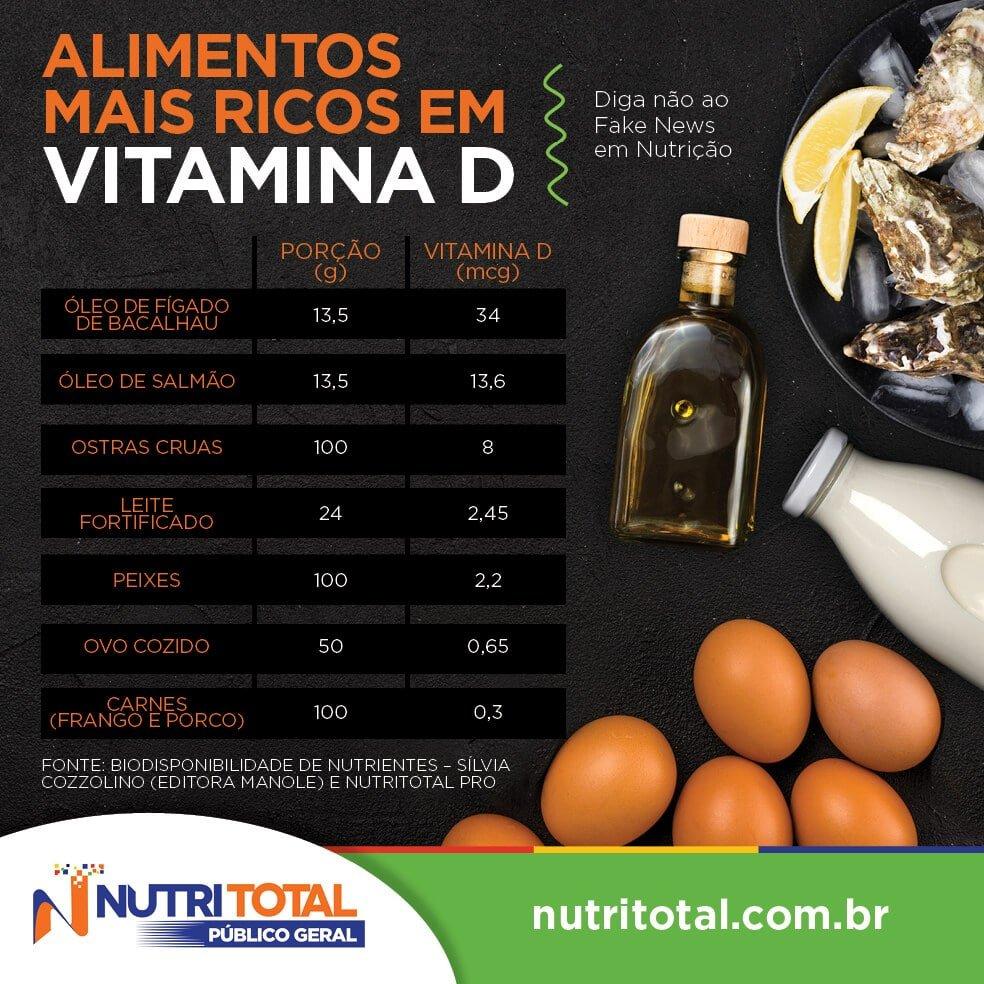 Infográfico alimentos mais ricos em vitamina D