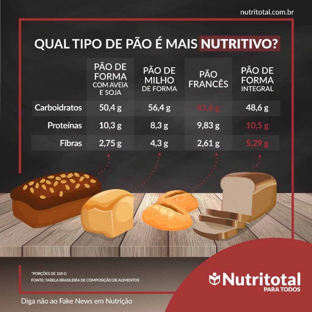 Infográfico tipos de pão